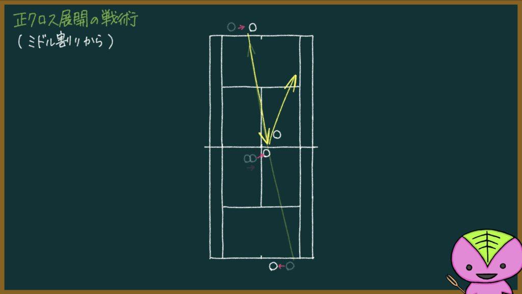 【339ページ目:もちおのソフトテニスノート】正クロス展開の戦術(ミドル割りから)