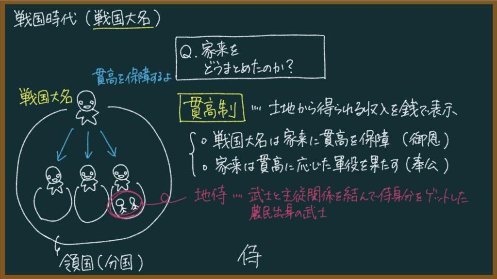 【日本の歴史28】戦国大名とは?東大卒の元社会科教員がわかりやすく解説
