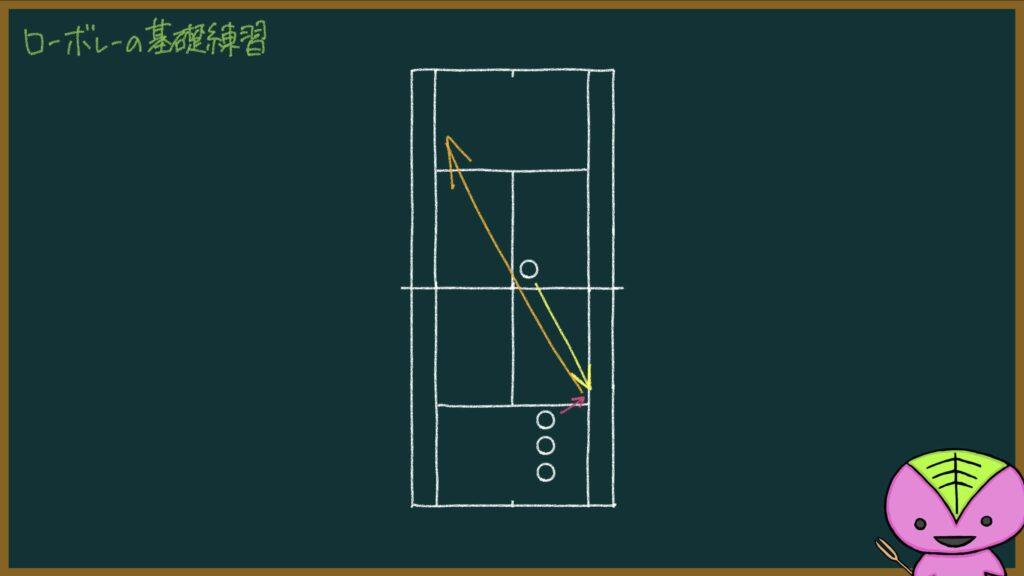 【411ページ目】試合を想定したローボレーの基礎練習【もちおのソフトテニスノート】