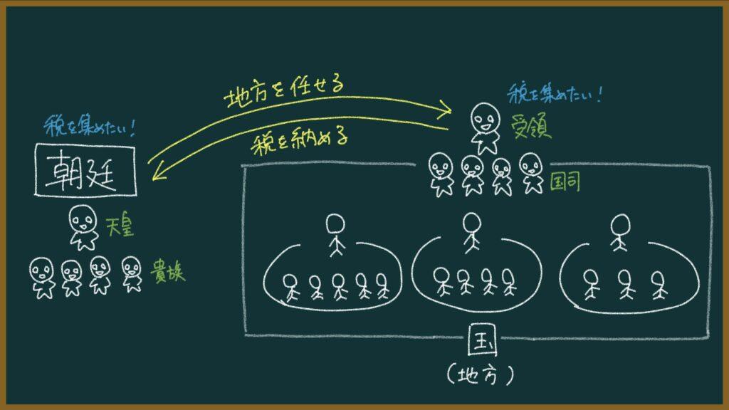 【日本史】知行国制度とは?東大卒の元社会科教員がわかりやすく解説