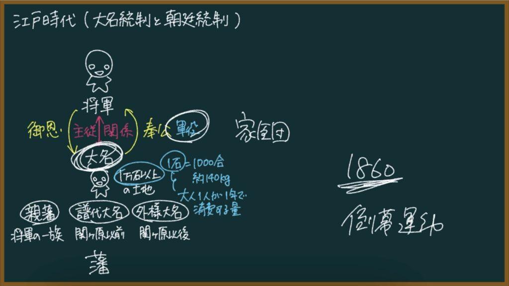【日本の歴史34-1】江戸幕府の大名統制について東大卒の元社会科教員がわかりやすく解説