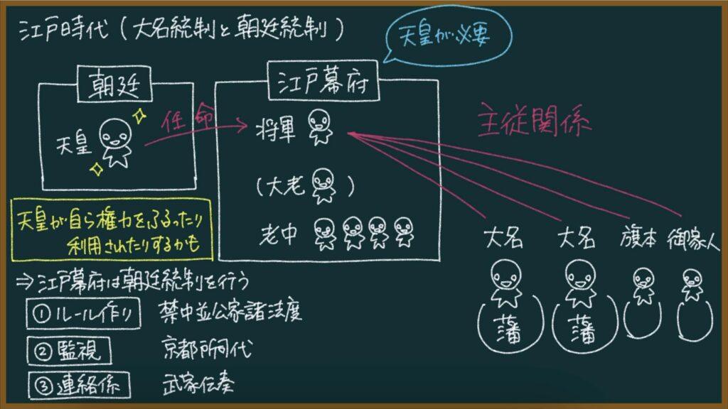 【日本の歴史34-2】江戸幕府と朝廷の関係について東大卒の元社会科教員がわかりやすく解説