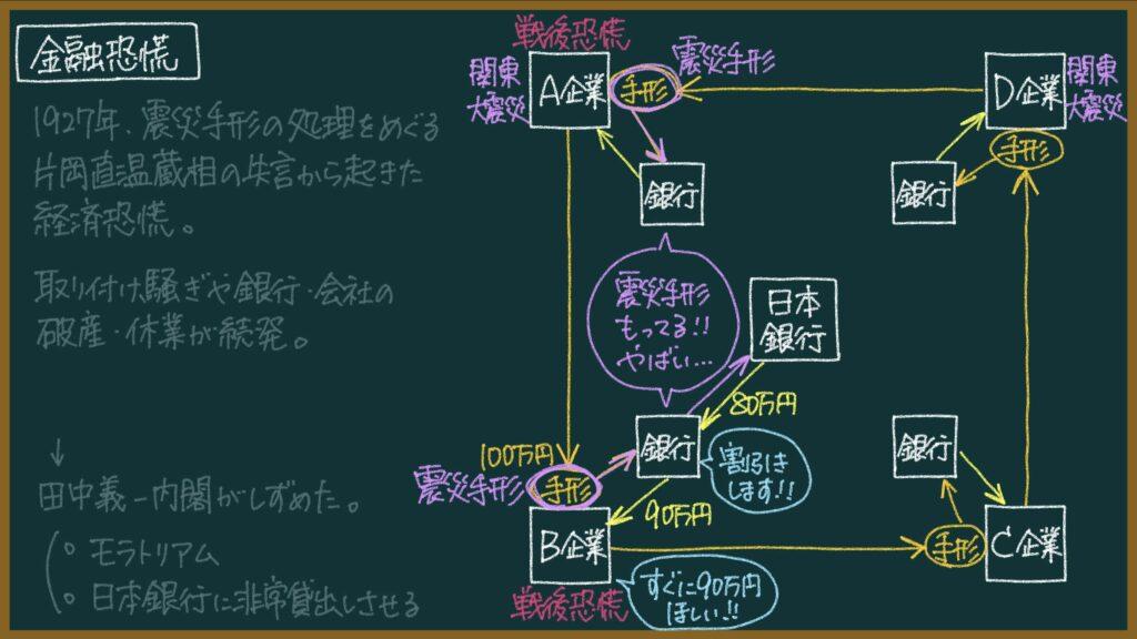 【日本史】金融恐慌とは?東大卒元社会科教員がわかりやすく解説