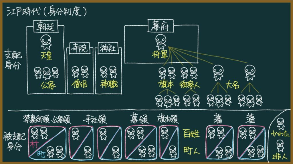 【日本の歴史35-1】江戸時代の身分制度について東大卒の元社会科教員がわかりやすく解説