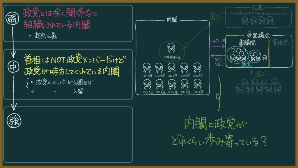 【日本史】原敬内閣が本格的な政党内閣と言われる理由をわかりやすく解説(※編集中)