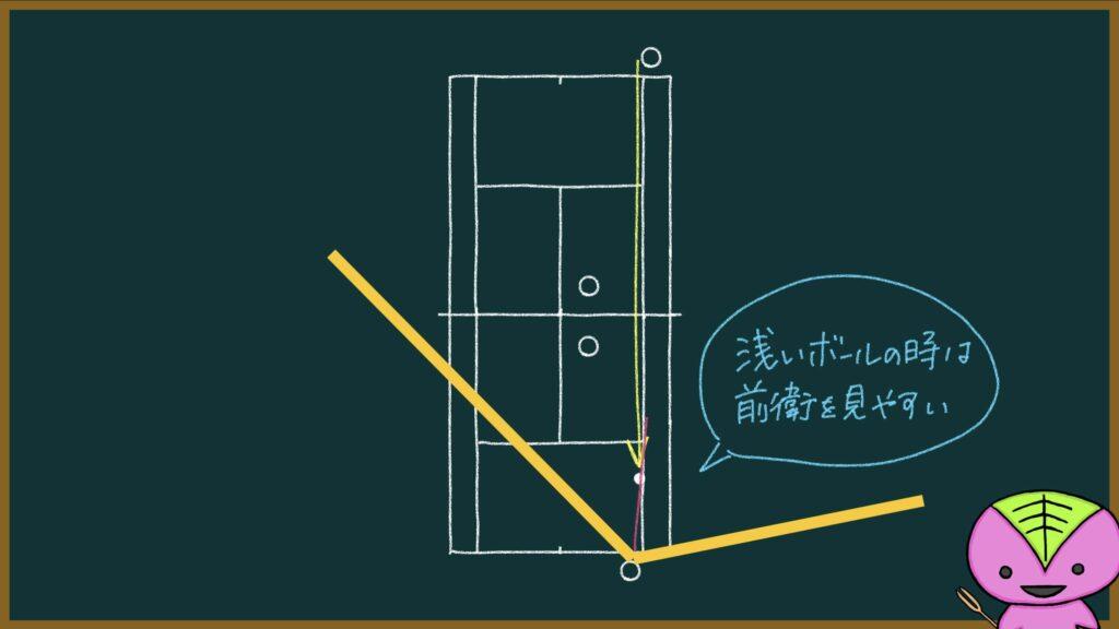【503ページ目】死角について(1)【もちおのソフトテニスノート】
