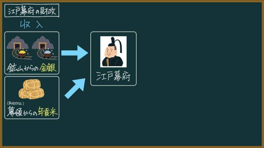 【日本史37-2】江戸幕府の財政と農業の発展について東大卒の元社会科教員がわかりやすく解説