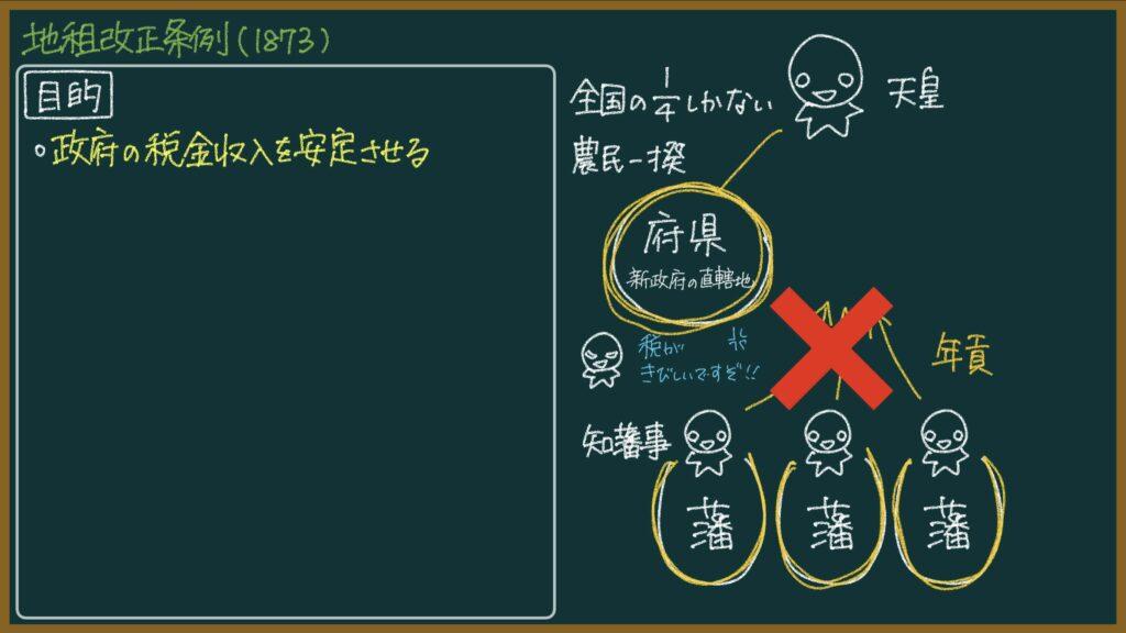 【日本史】地租改正とは?東大卒元社会科教員がわかりやすく解説