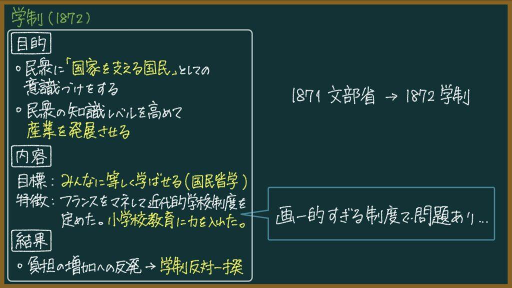 教育改革(学制:1872)