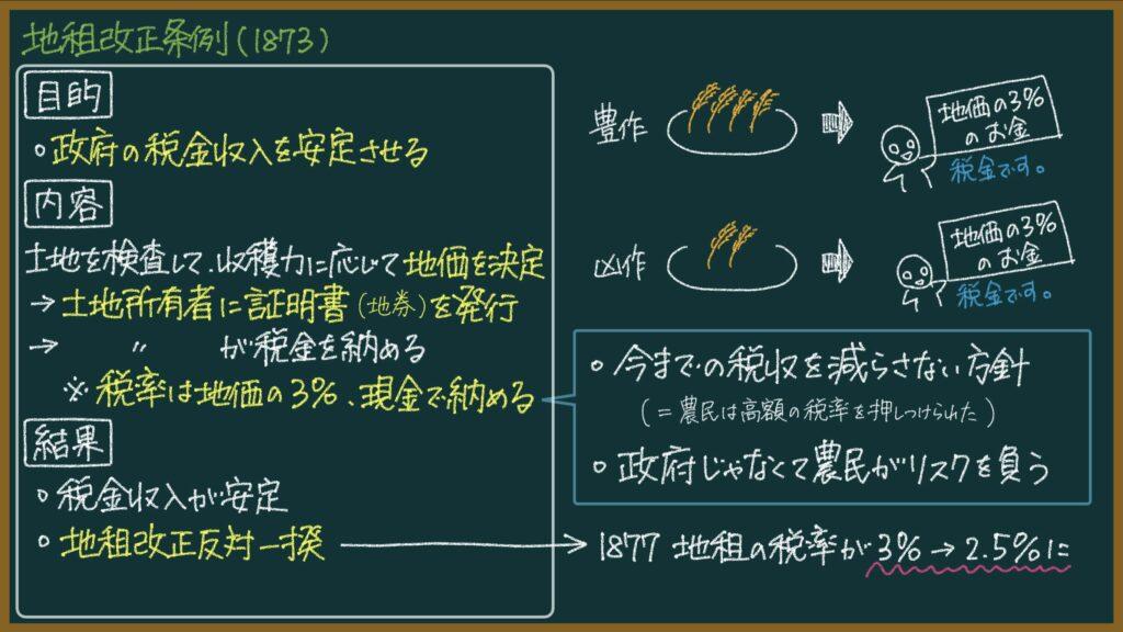 税制改革(地租改正条例:1873)
